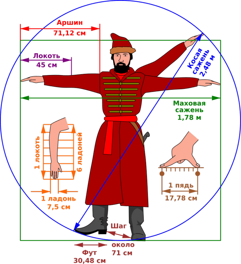 Rosyjski system miar i wag